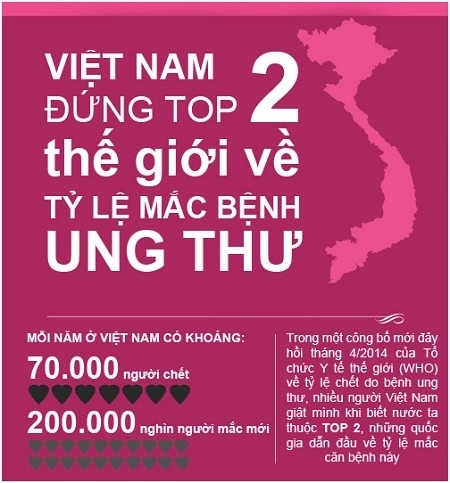 Viet-nam-top-2-ban-do-ung-thu-the-gioi
