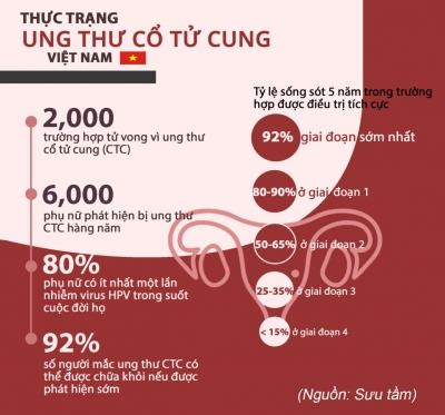 Báo động: Gần 14% phụ nữ Việt Nam mắc ung thư cổ tử cung
